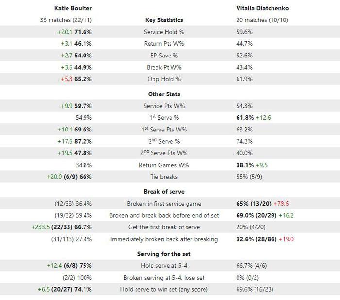 Tennis Profits: Key Statistics (Boulter v Diatchenko)