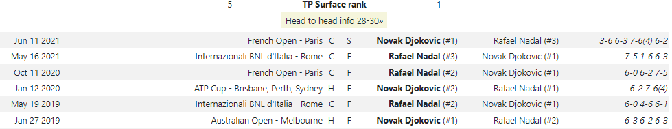 Tennis Profits: Centralised Head-to-Head data